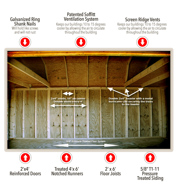 What is inside the Graceland Portable Building